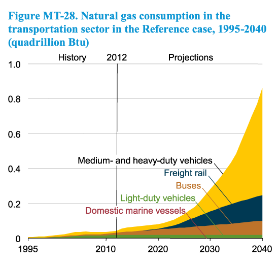 Natural Gas Consumption Chart